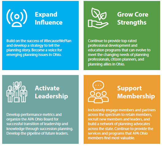 Strategic Priorities Graphic