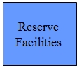 Reserve Facilities