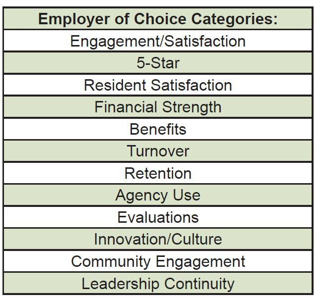 Employer of Choice Categories