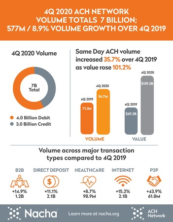 ACH Network Volume Climbs 8.9% in Fourth Quarter