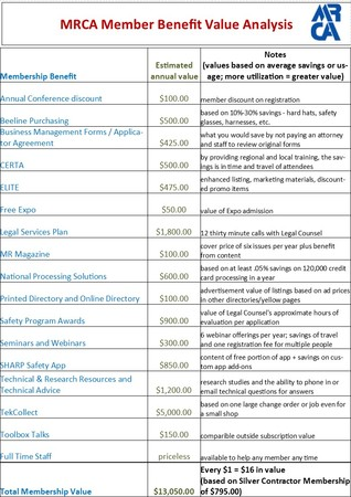 Mrca Member Benefits