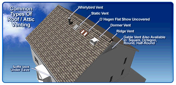 Educating Homeowners About Attic Ventilation - Five Key Points That Can Make A Difference: