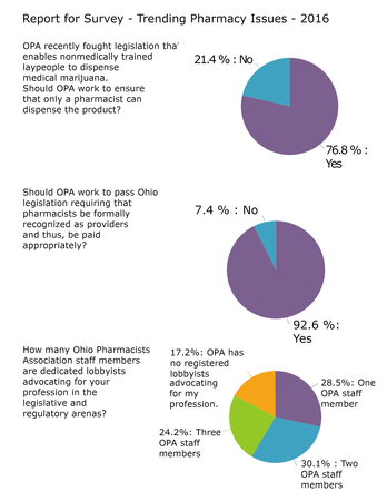 Trending Pharmacy Issues Survey Results