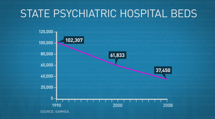 State hospital beds graphic