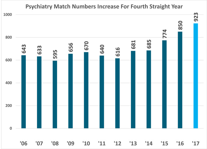 Copy Of Psychiatry Match Chart