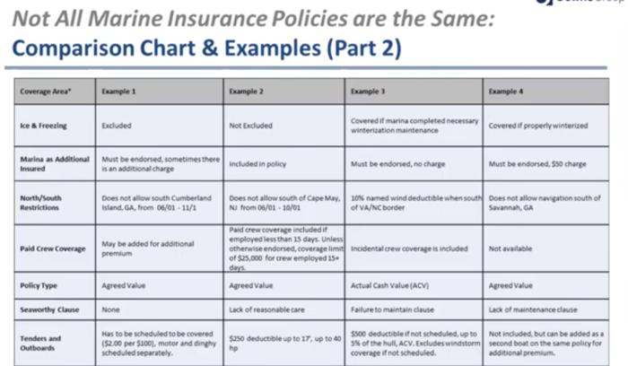 YBAA e-Seminar: Trends in Marine Insurance & Streamlining the Process
